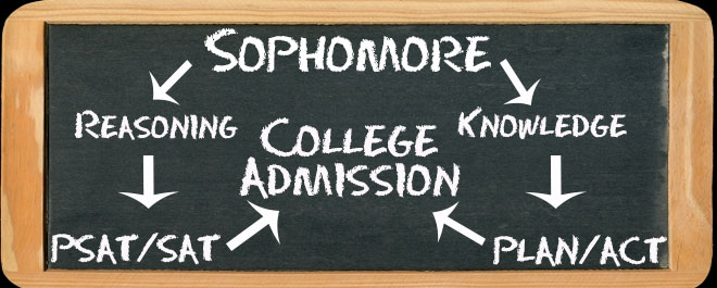 Sophomore Pathways to College Admission