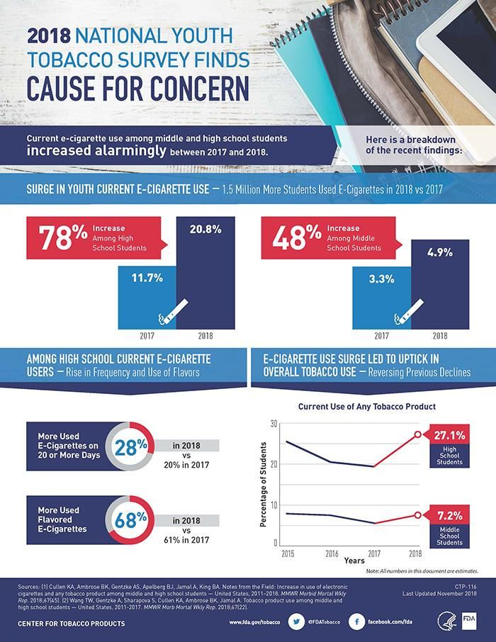 2018 Youth Tobacco Survey Infographic