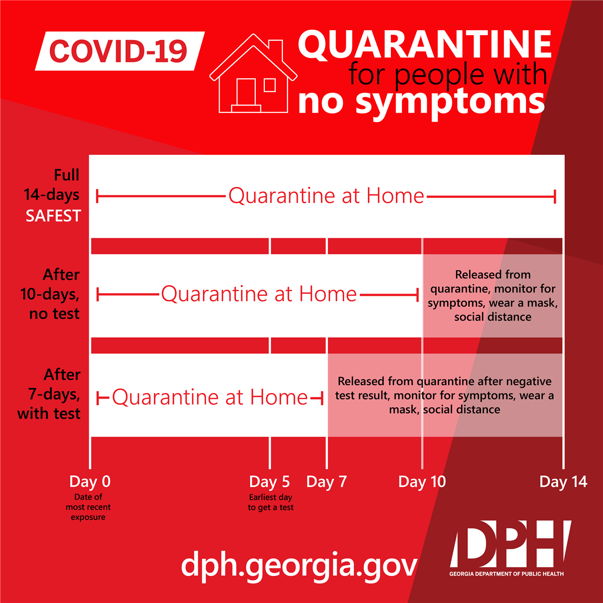 Quarantine for people with no symptoms - infogram