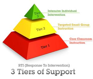 RTI 3 Tiers of Support